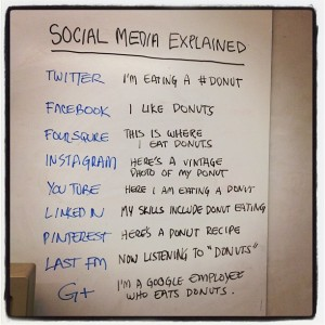 Social Media Donut from Douglas Wray and Three Ships Media